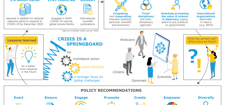 Infographic: Strengthening science diplomacy to tackle global challenges together – the case of the COVID-19 pandemic